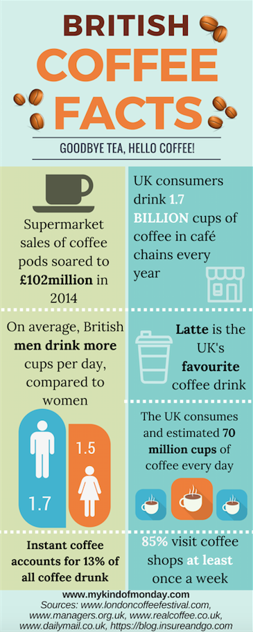 British coffee facts