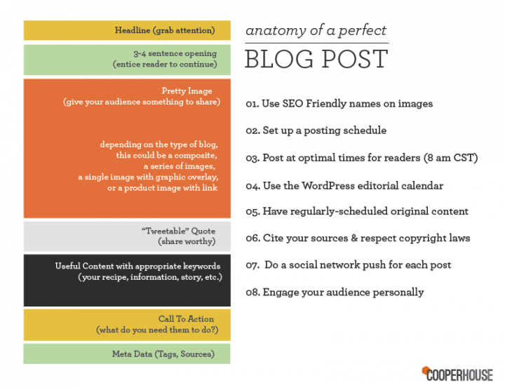 Anatomy of a perfect blog post